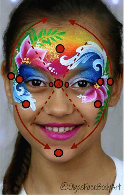 как нарисовать аквагрим - Теория фокальных точек